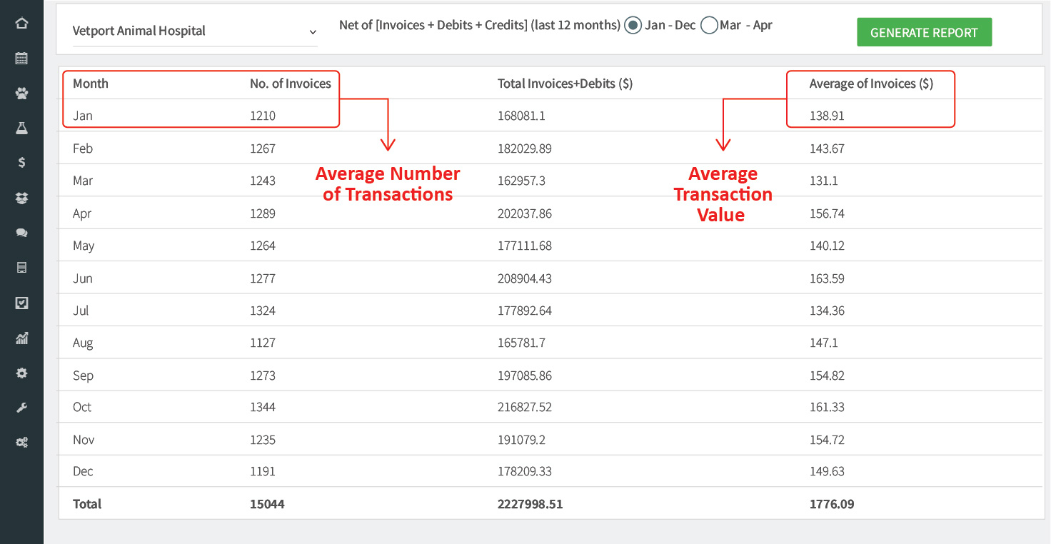 VETport screenshot for average transaction value and no. of invoices